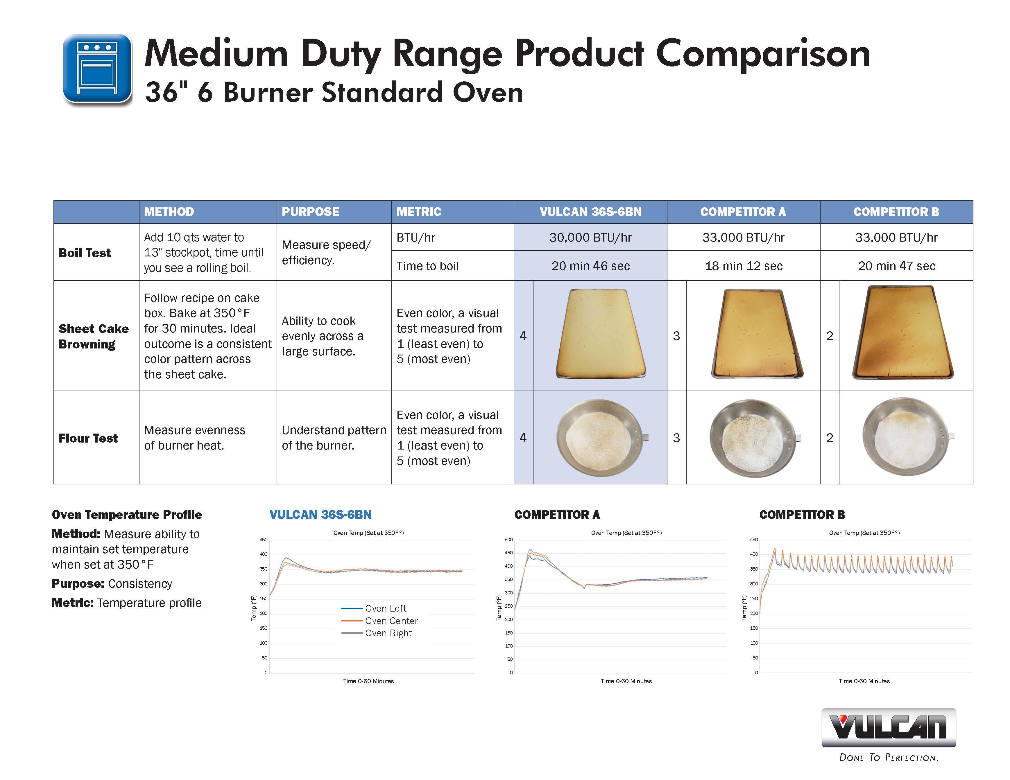 Medium Duty Ranges Product Comparison_Page_1